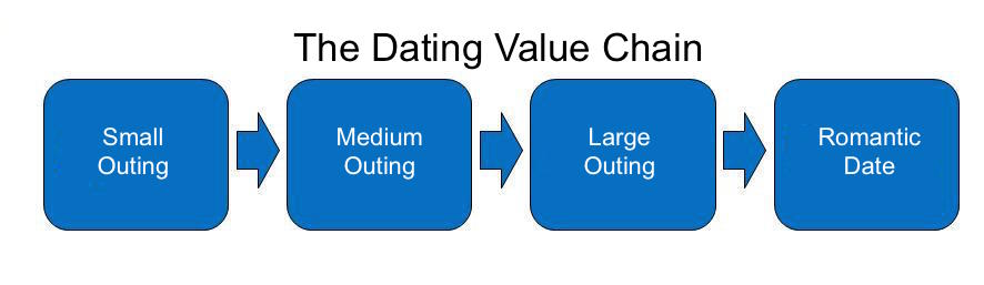 dating value chain